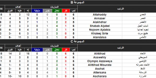الاتحاد المصراتي يسجل فوزه الأول في ذهاب الدوري الليبي لكرة القدم للموسم الحالي