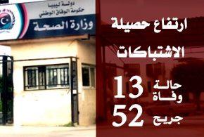 وزارة الصحة: 13 حالة وفاة، وأكثر من خمسين جريحا في اشتباكات جنوب طرابلس