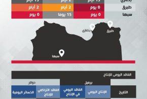 تراجع إنتاج ليبيا من النفط إلى 122 مليون برميل يوميا، والخسائر تتخطى المليار وثمانمائة مليون