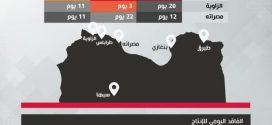 ليبيا: خسائر إيقاف إنتاج النفط من ميليشيات حفتر تتجاوز حاجز 2.2 مليار دولار