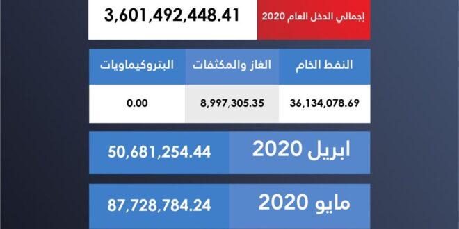 ليبيا تعلن عن إيراداتها من مبيعات النفط الخام والغاز عن شهر يونيو وتقدرها بأقل من ستة وأربعين مليون دولار