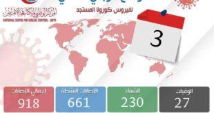 المركز الوطني لمكافحة الأمراض في ليبيا يعلن عن تسجيل (27) إصابة بفيروس كورونا في ثماني مدن