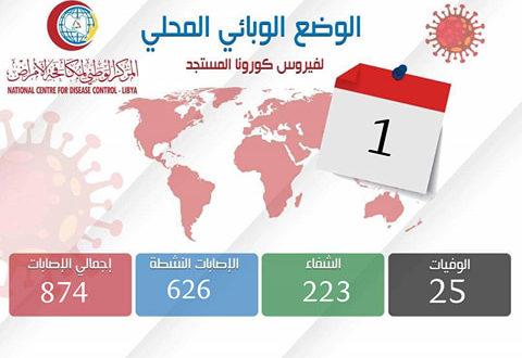 ليبيا تسجل أكبر عدد من إصابات كورونا مع مطلع يوليو بـ (50) إصابة في يوم واحد