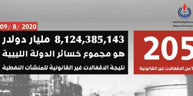خسائر ليبيا جراء الإقفالات غير القانونية للنفط تتجاوز ثمانية مليار دولار في سبعة أشهر
