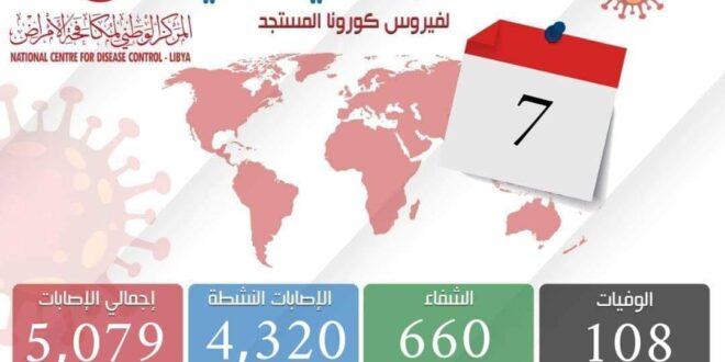 ليبيا: إجمالي المصابين بفيروس كورونا يتخطى حاجز (5000) بنسبة تصل إلى 8.3% من حالات الكشف