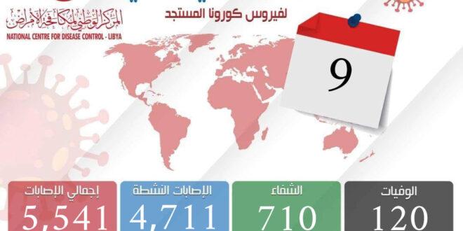 ليبيا: تسجيل (309) إصابة جديدة بكورونا بواقع 27% من عدد العينات التي أجري عليها الكشف