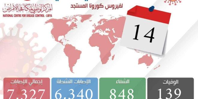 ليبيا: تسجيل (277) إصابة جديدة بكورونا بمعدل يقترب من 11% من العينات