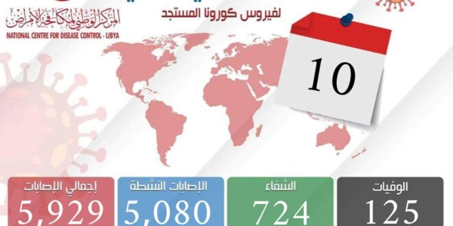 ليبيا. وضع وبائي جديد بفيروس كورونا بتسجيل (388) إصابة في 24 ساعة بنسبة تتجاوز 16.5%