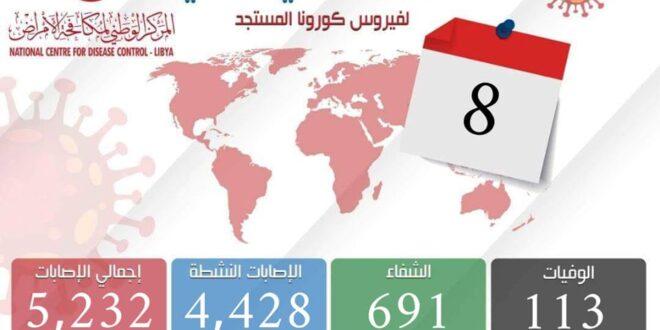 ليبيا. معدل إصابات كورونا يحافظ على معدله عند 15% من عدد العينات وتسجيل 153 إصابة جديدة في 24 ساعة