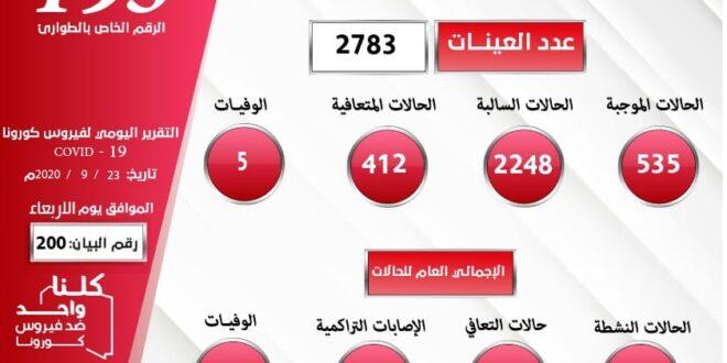 ليبيا: (535) إصابة جديدة بكورونا. و (412) حالة شفاء. و (05) وفيات..  في 24 ساعة