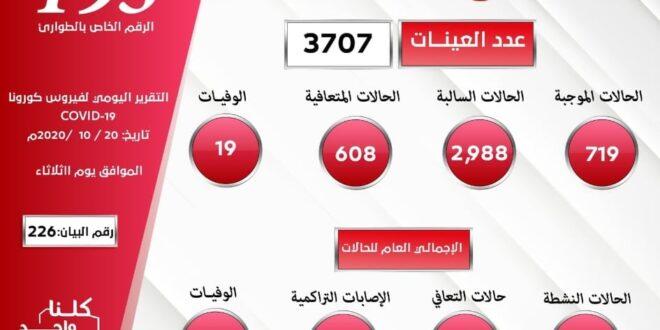 ليبيا: (719) إصابة جديدة بفيروس كورونا المستجد في 24 ساعة مقابل تعافي (608) حالة