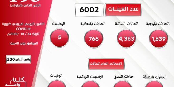 ليبيا تسجل أعلى رقم إصابات بكورونا في يوم واحد بـ(1639) مصابا. بمعدل 27% من عدد العينات
