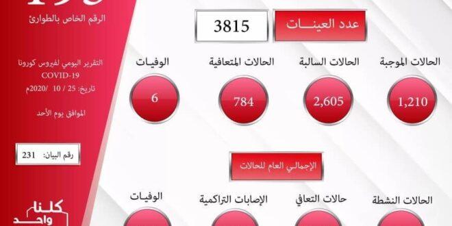 ليبيا: (1210) إصابة جديدة بفيروس كورونا المستجد بمعدل 32% تقريبا من العينات في أربع وعشرين ساعة