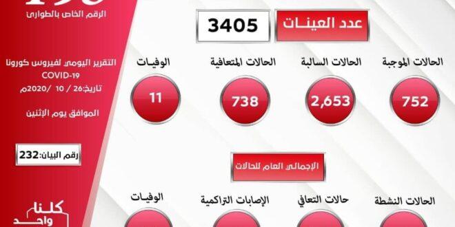 ليبيا: (752) إصابة جديدة بفيروس كورونا بمعدل 22% من عدد العينات وتسجيل (738) حالة شفاء و(11) وفاة