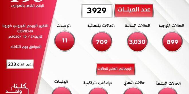 ليبيا: (899) إصابة جديدة بفيروس كورونا خلال 24 ساعة بمعدل 23% من العينات