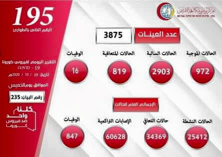 ليبيا: (972) إصابة جديدة بفيروس كورونا خلال 24 ساعة وتسجيل وفاة 16 مصابا