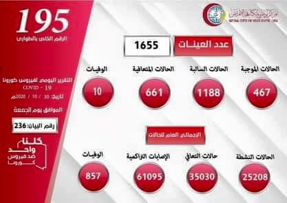 ليبيا: (467) إصابة جديدة بفيروس كورونا خلال 24 ساعة وشفاء (661) ووفاة عشرة مصابين