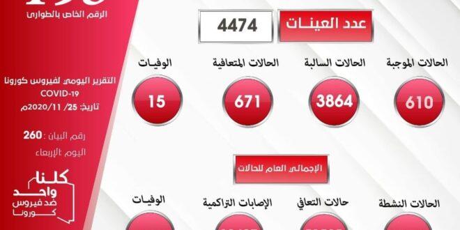 ليبيا (610) إصابة جديدة بكورونا في 24 بمعدل يقترب من 14% من العينات ووفاة 15 مصابا