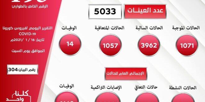 ليبيا: (14) وفاة بسبب كورونا وتسجيل (1071) إصابة جديدة وتعافي (1057) مصابا