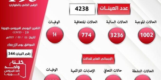 ليبيا: (1002) إصابة جديدة بكورونا في 24 ساعة وتسجيل (14) وفاة و(774) حالة تعاف.