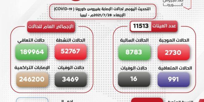 (16) حالة وفاة في ليبيا خلال 24 ساعة بسبب كورونا وعدد الإصابات الجديدة (2730)
