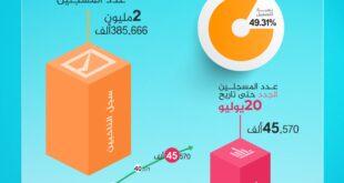 المفوضية العليا للانتخابات: عدد الناخبين المسجلين في السجلات بلغ 2.385.666 ناخبًا