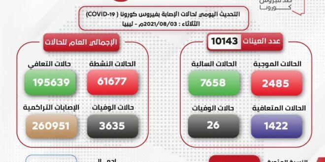 تسجيل (26) حالة وفاة في ليبيا بكورونا وعدد الإصابات اليومية في 24 ساعة بلغ (2485)