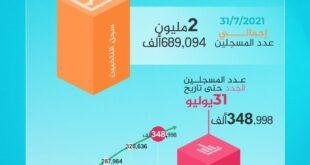 بانتظار الاستحقاق القادم. الوطنية للانتخابات: عدد الناخبين الليبيين يقترب من 2.7 مليون