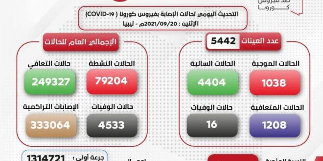 (16) حالة وفاة في ليبيا بسبب كورونا وعدد الإصابات في آخر 24 ساعة بلغ (1038)