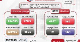 تراجع في نسبة الإصابات بفيروس كورونا في ليبيا وعدد الوفيات بلغ (18) في آخر 48 ساعة