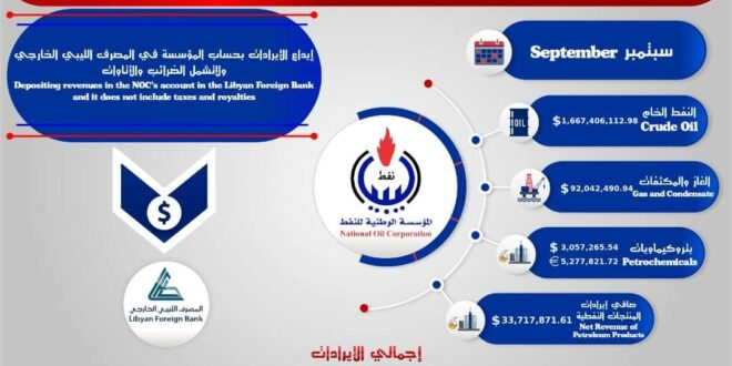 ليبيا تحقق إيرادات في سبتمبر من مبيعاتها النفطية تقترب من (1.8) مليار دولار