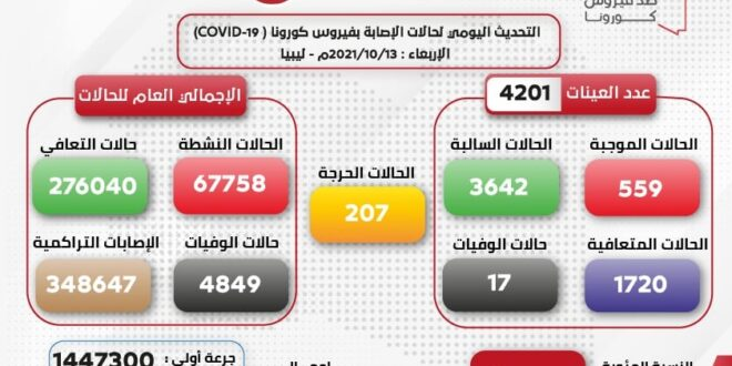 ليبيا تسجل (17) حالة وفاة بكورونا وتعلن عن (559) إصابة جديدة في آخر 24 ساعة